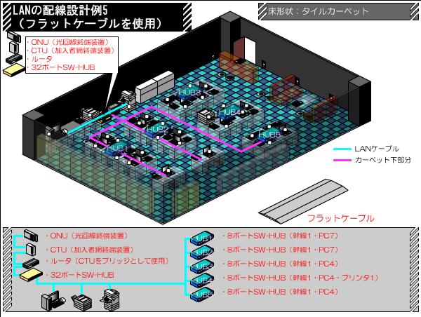 フラットケーブルでの配線 LANの配線設計例 その5