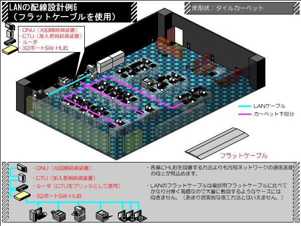 フラットケーブルでの配線 LANの配線設計例 その6