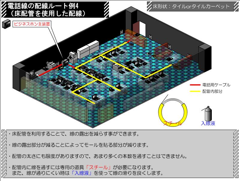 床配管を使用した配線 電話線の配線ルート例 その4