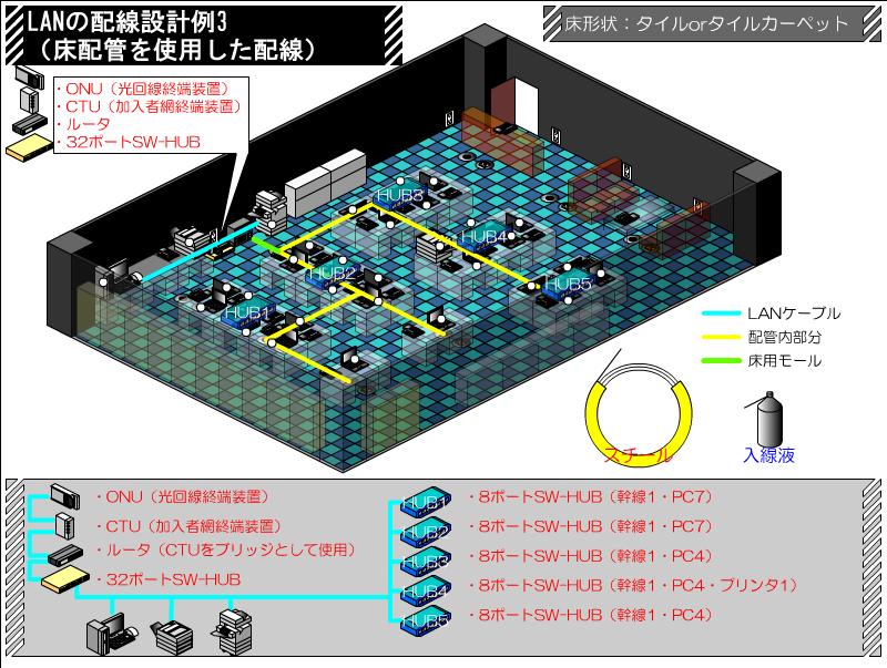 配管を使用した配線 LANの配線設計例 その3