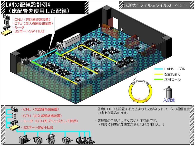 配管を使用した配線 LANの配線設計例 その4