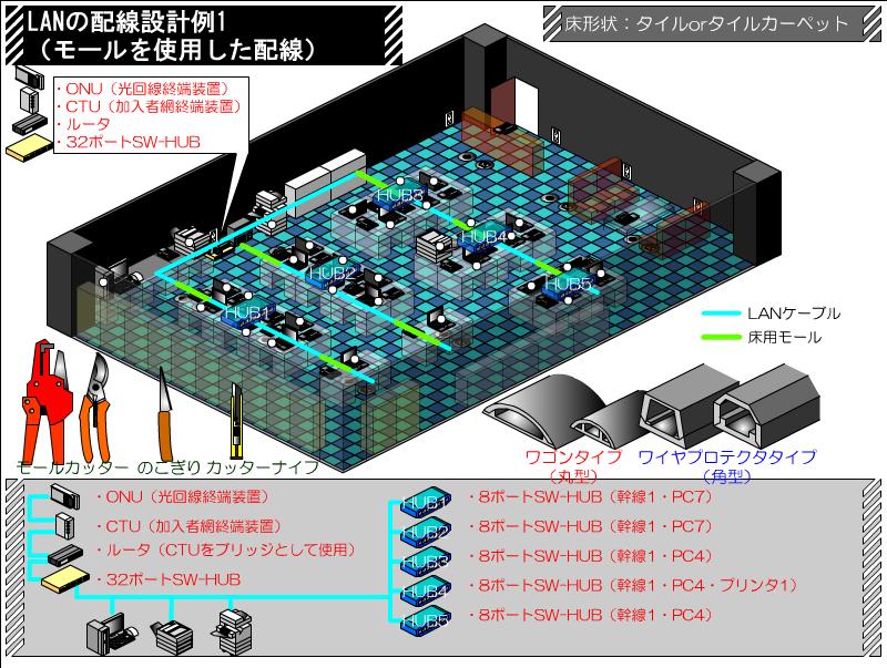 モールを使用した配線 LANケーブルの配線ルート例 その1