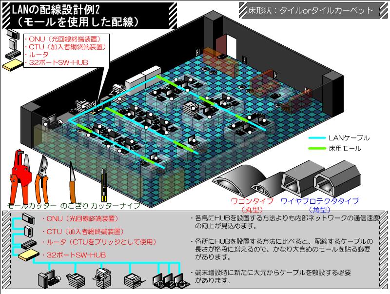 モールを使用した配線 LANケーブルの配線ルート例 その2