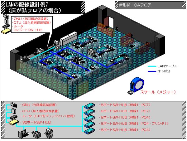 OAフロア配線の配線例 LANの配線ルート例 その7